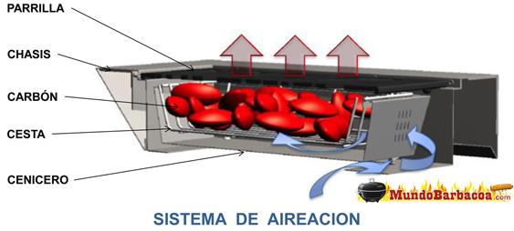 Sistema de combustión Fesfoc